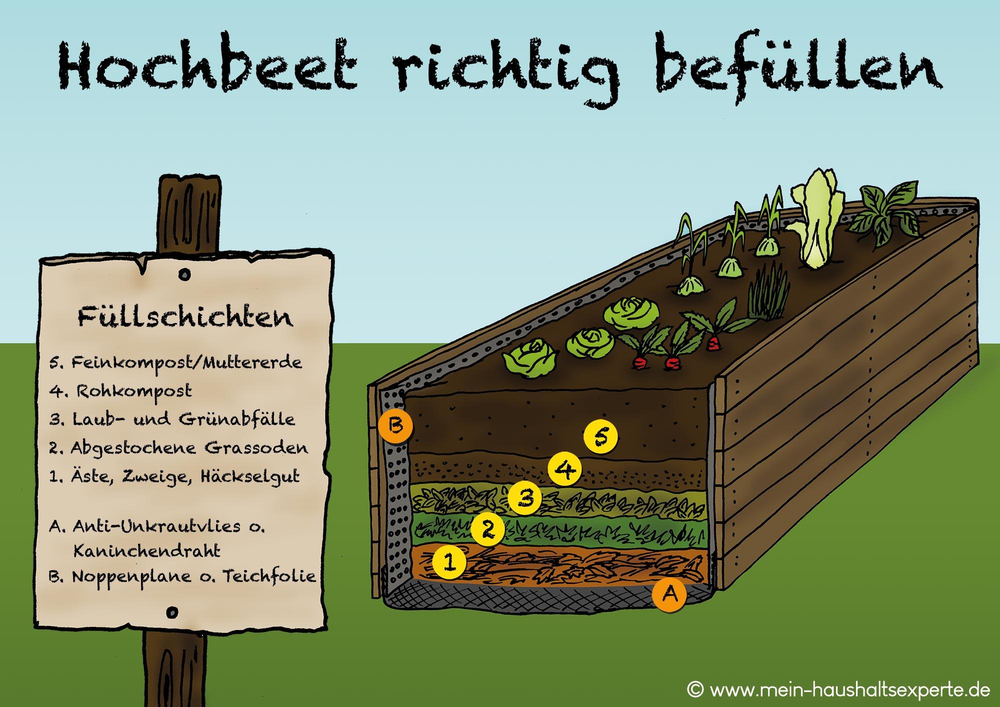 Geliebte Hochbeet selber bauen - Bauanleitung & Materialliste &BX_54